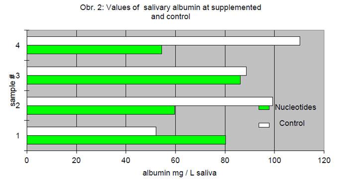 imuregen clinical study salivary albumin
